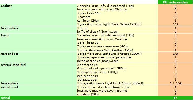 dieet voor diabetes en cholesterol